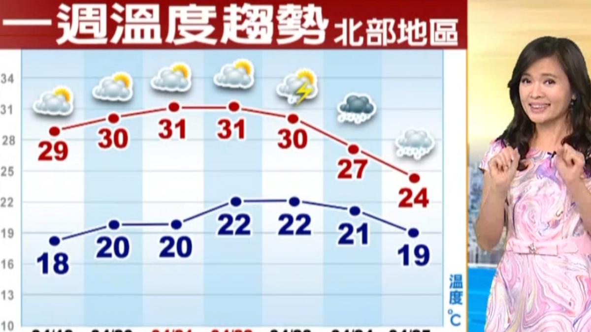 【2018/04/19】今天起一天比一天熱 周六、日暖熱如夏