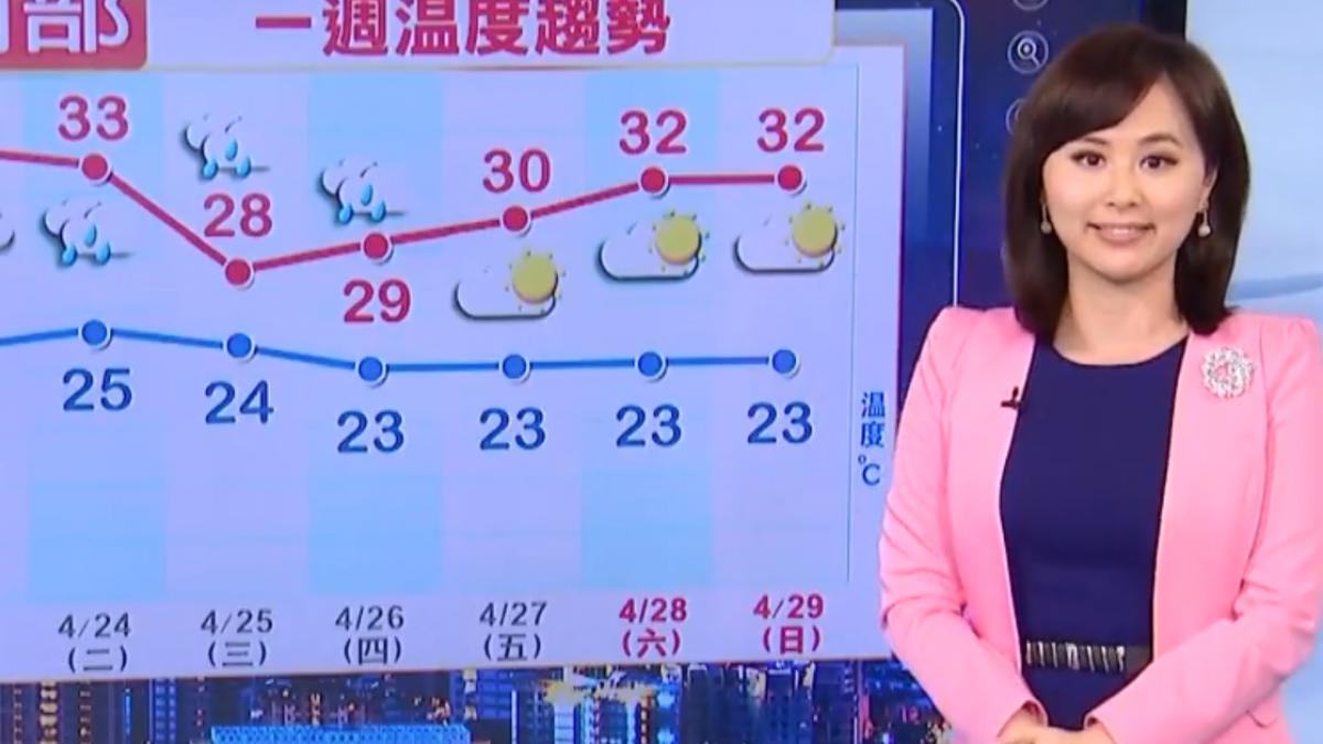 【2018/04/22】暖如夏天! 台北今34.1度 創今年最高溫
