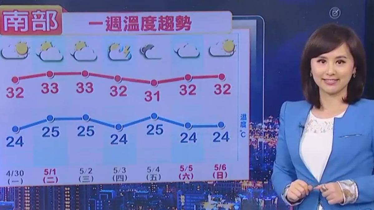 【2018/04/29】今台北最熱32.3度 明西部32度以上