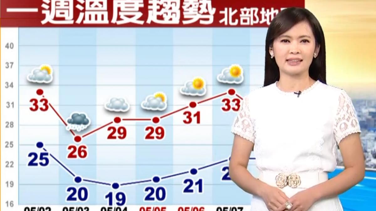 【2018/05/02】今天最暖熱 明變天!北東有雨 北台轉涼