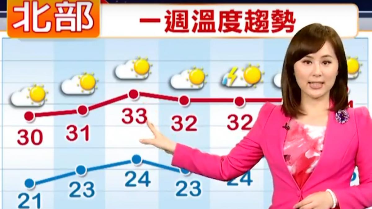 【2018/05/08】今雨過天晴 恢復炎熱 最高溫嘉義30.9度