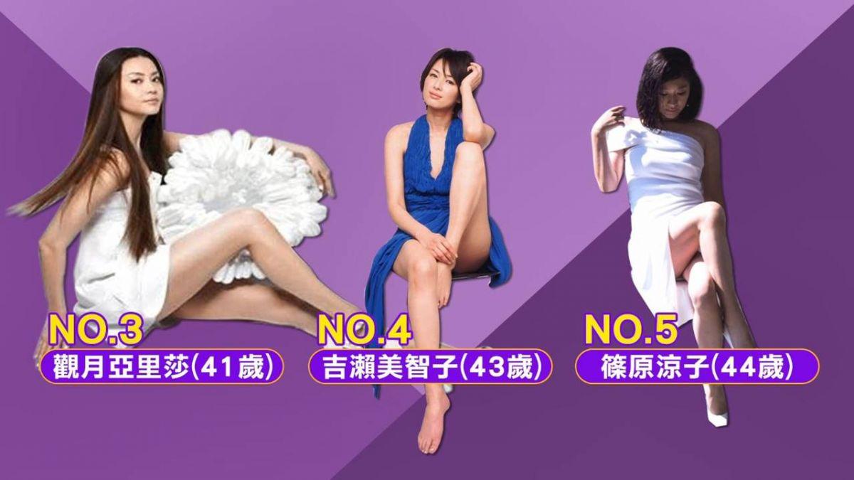 日本美腿女星排行榜 米倉涼子得第一