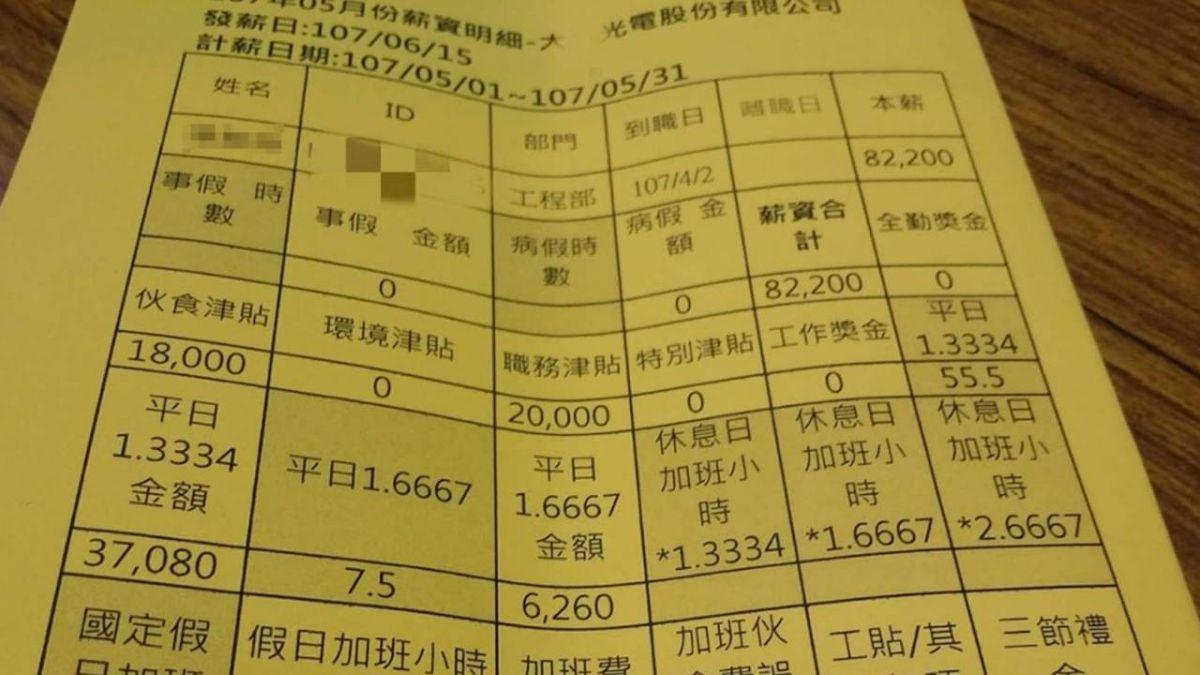 網傳「股王」薪資條 伙食費18K月領160K!網看完懷疑人生