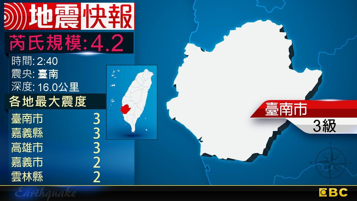 地牛翻身!2:40 臺南發生規模4.2地震