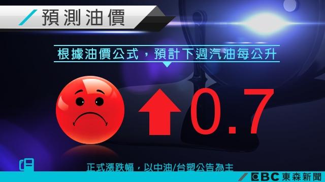注意!下週油價恐漲0.7元 95每公升突破25元